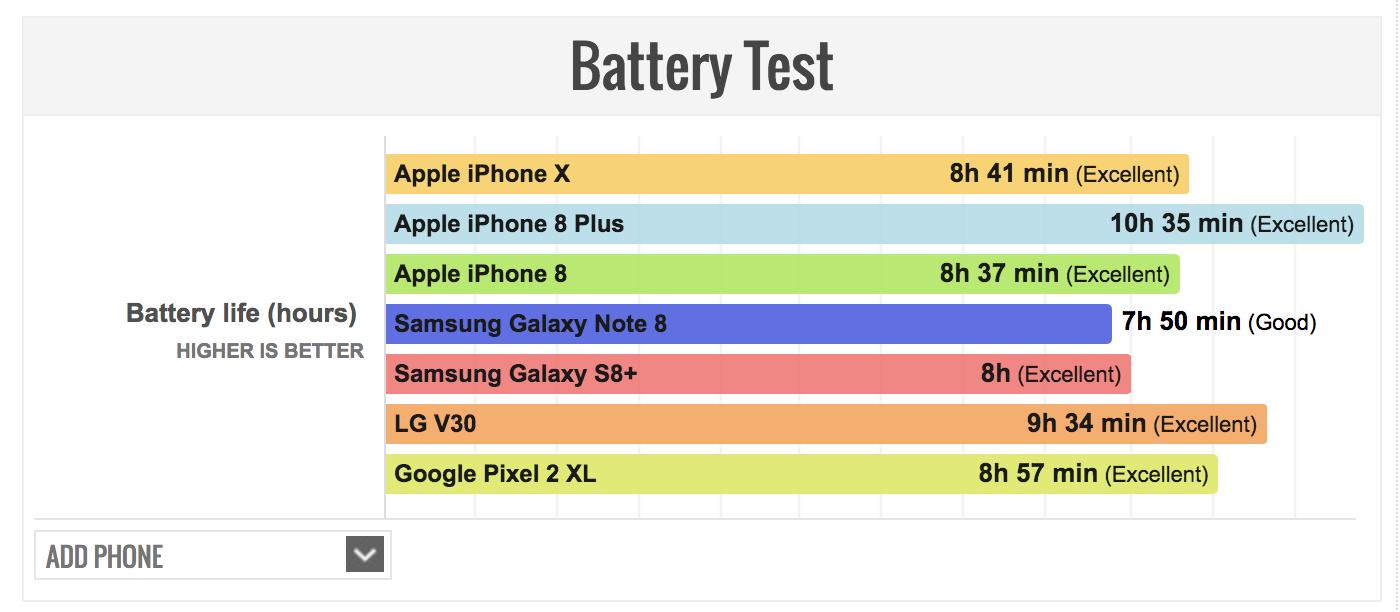 iPhone Xのバッテリー持続時間の写真