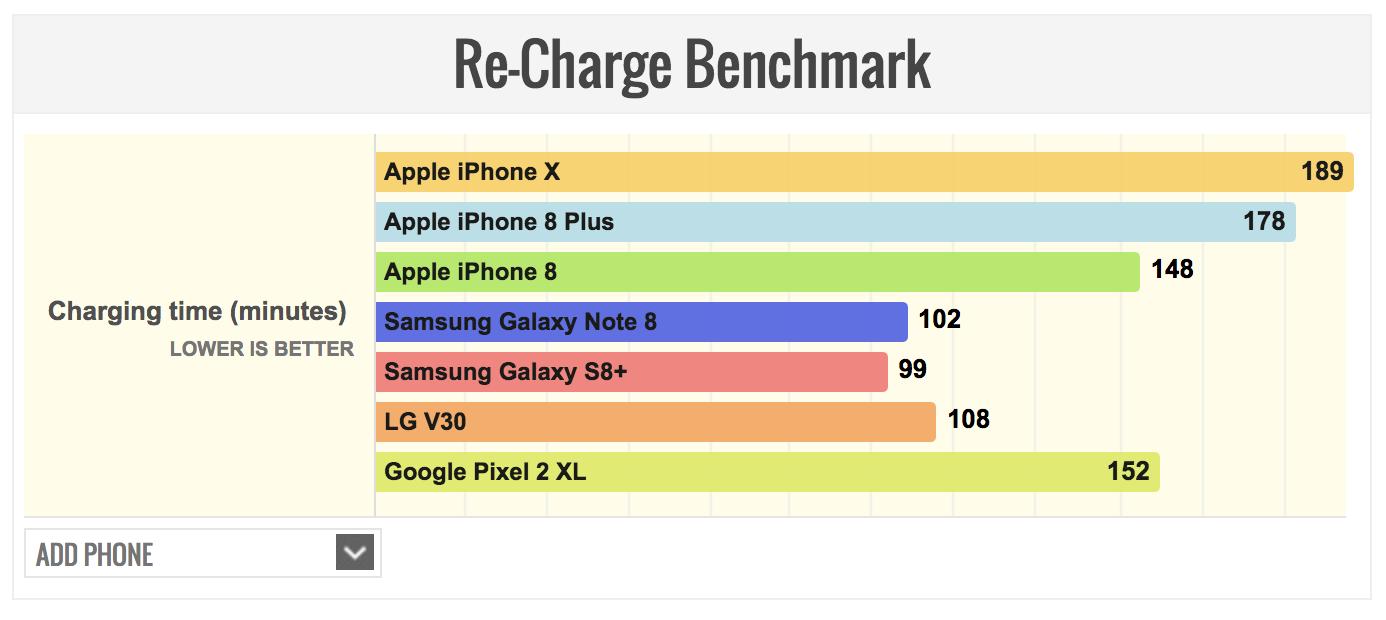 iPhone Xのフル充電所要時間の写真
