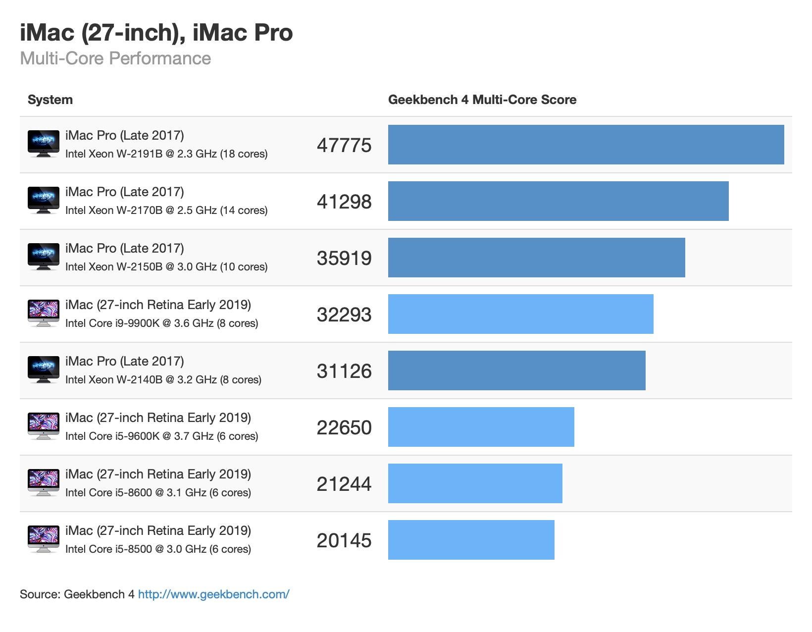 imac-27-early-2019-imac-pro-benchmark