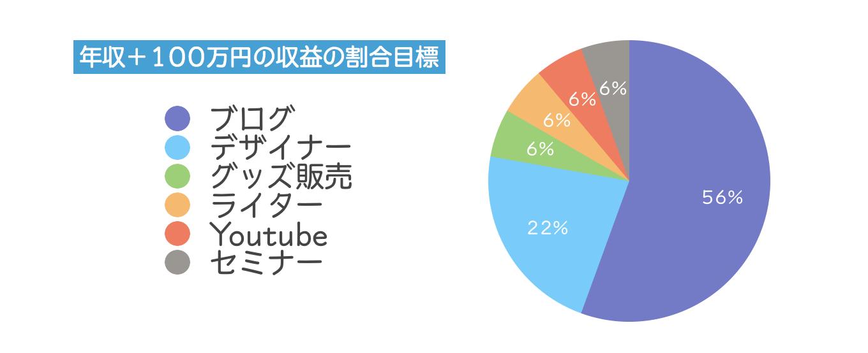 年収+100万円内訳目標グラフの画像