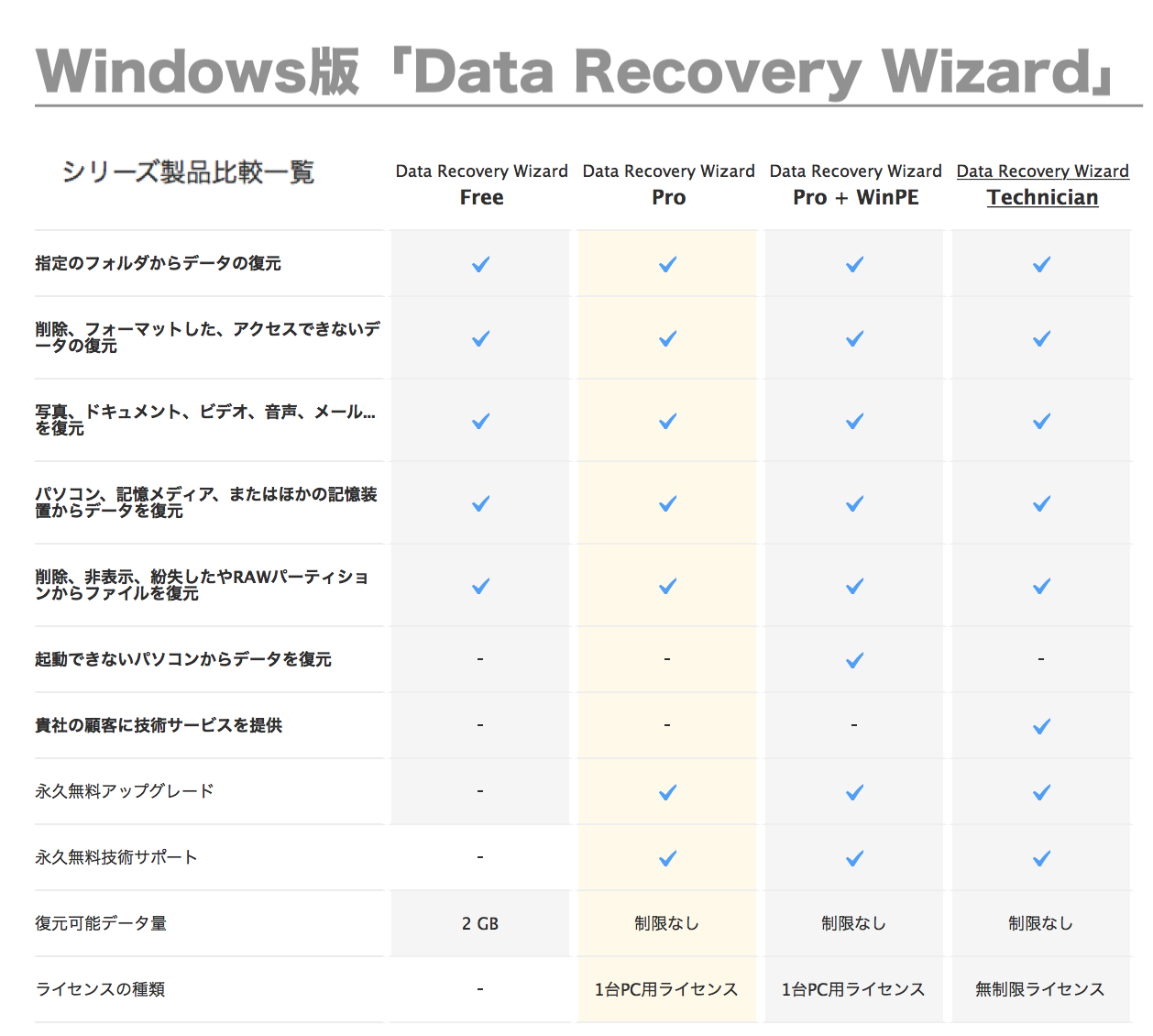 Data Recovery Wizard|Windows版の画像