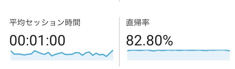 ブログの直帰率の画像