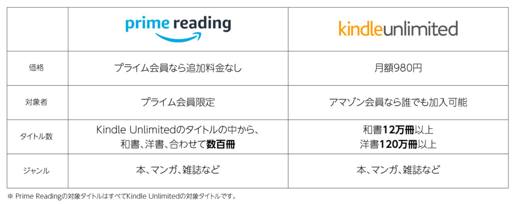 Kindle UnlimitedとPrime Readingの違いを表示した画像