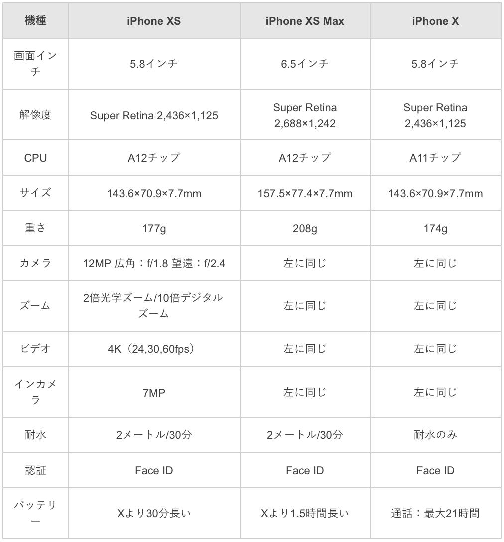 iPhone XとiPhone XS/XS Maxの違いの比較表