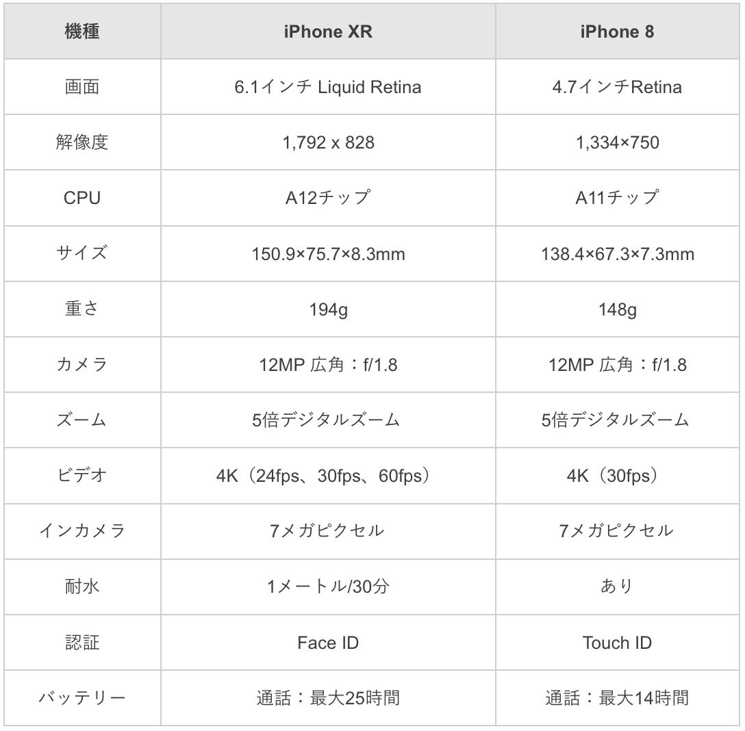 iPhone8とiPhone XRの違いの比較画像