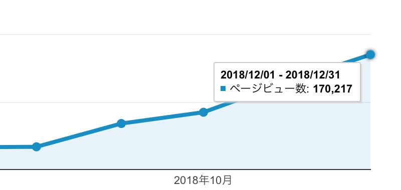 当ブログ 月間PV 掲載画像